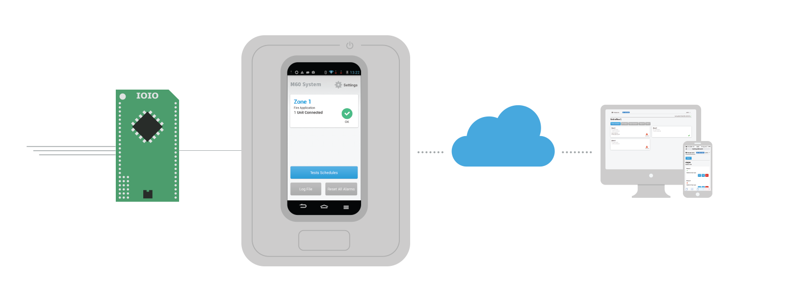 The IOIO receives data from the dampers and transfers them to the local Android application, used as a bridge for transferring data to the cloud. This allows the user to access data from the local device or any other location via a computer or mobile phon